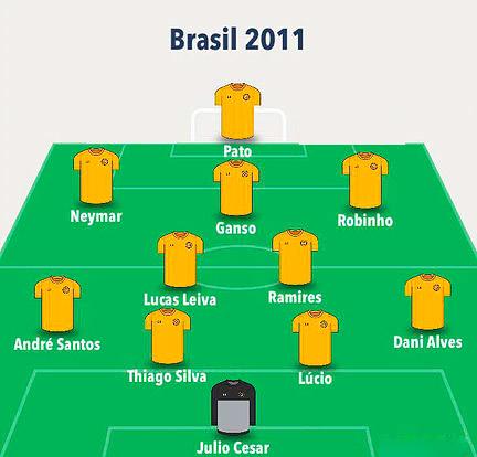 Apesar do bom time no papel, Seleção foi muito mal na Copa América de 2011