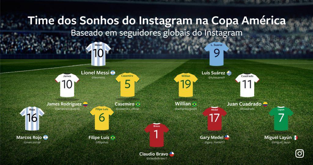 Jogadores da Copa América