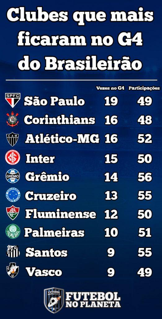 clubes-g4-campeonato-brasileiro