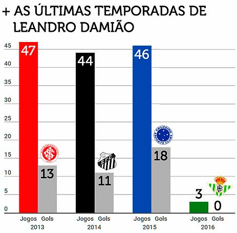 Nas últimas temporadas, Leandro Damião marcou 42 gols em 140 jogos disputados