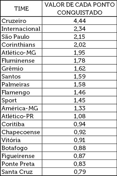 Valor de cada ponto conquistados pelos clubes, levando em consideração que contamos apenas o primeiro turno do torneio.