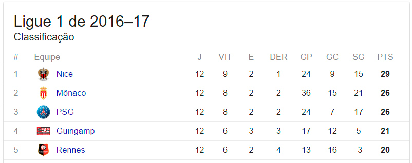 tabela-ligue-1
