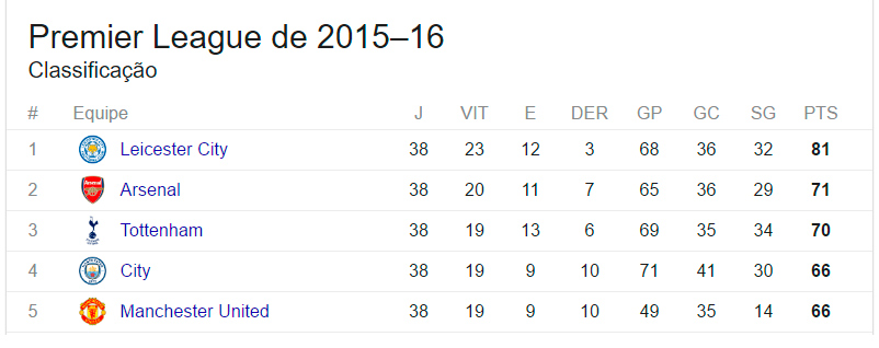 tabela-premier-league