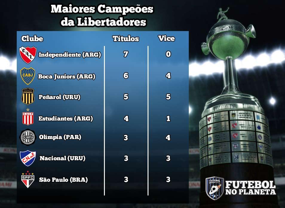 Os maiores campeões da Copa Libertadores