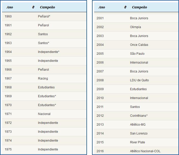 tabela de campeões da Libertadores