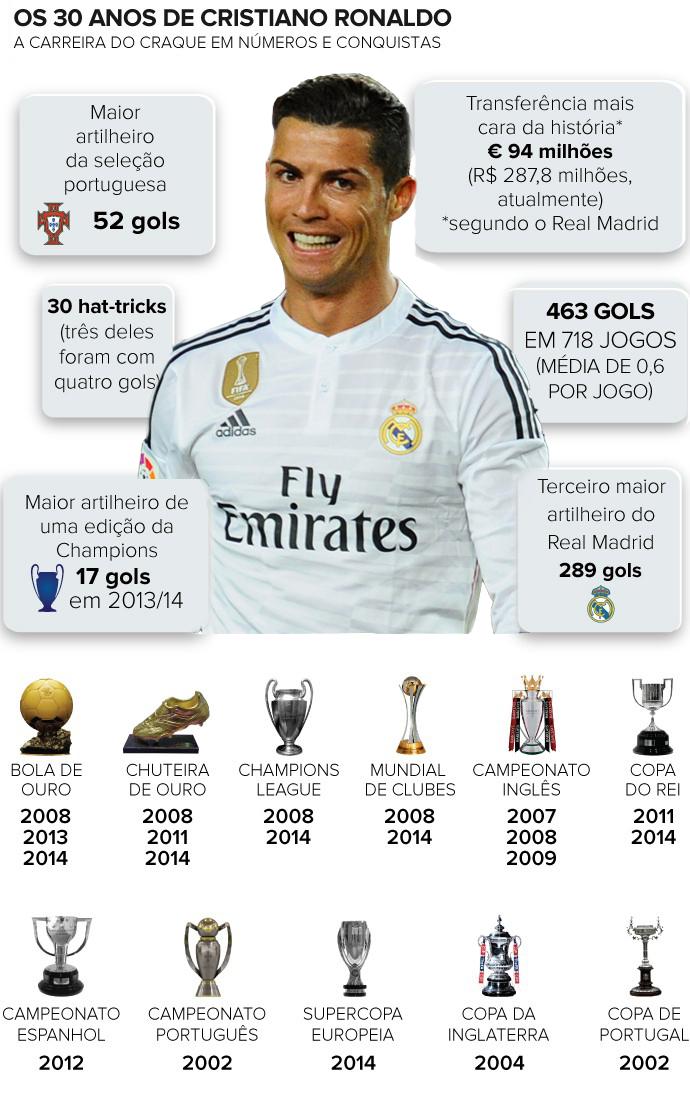 Infográfico prêmios de Cristiano Ronaldo