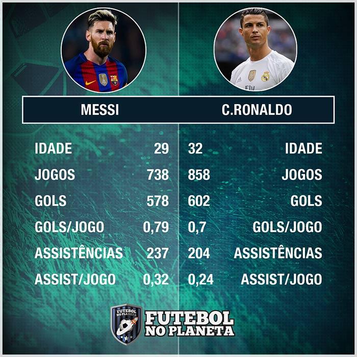Quadro coparativo entre cristiano ronaldo e Messi