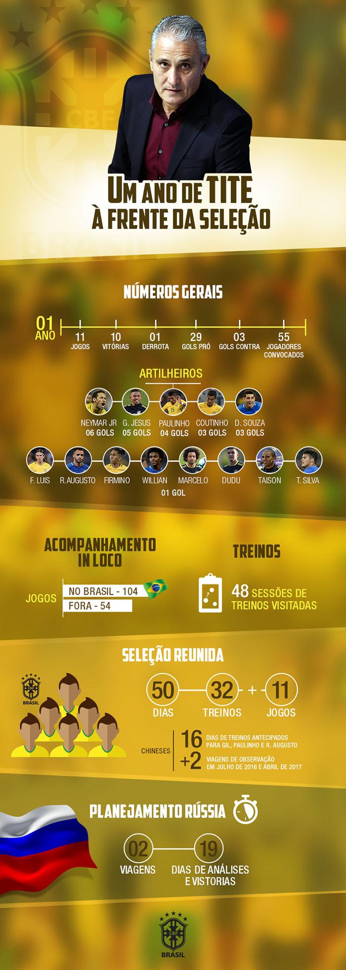 Infográfico Tite um ano de seleção Brasileira