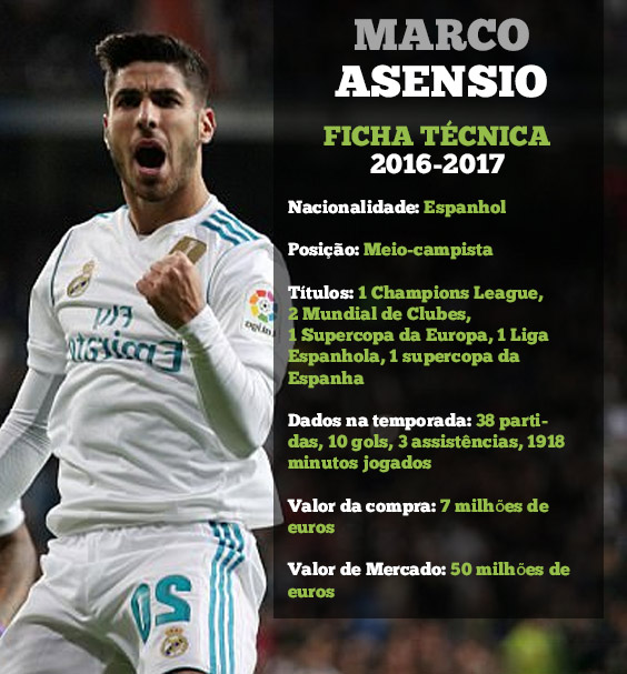 Ficha Técnica Marco Asensio Real Madrid