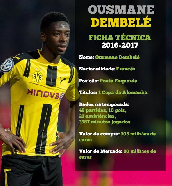 Ficha Técnica Ousmane Dembele Borussia Dortmund